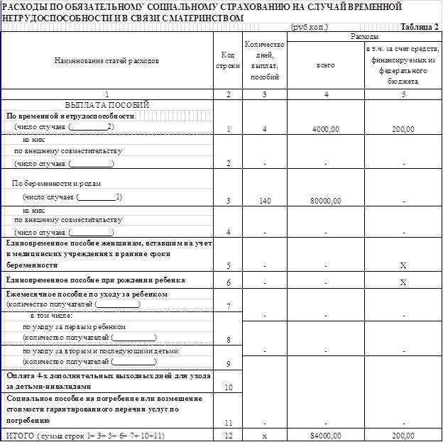4-фсс таблица 3 больничные за счет работодателя возмещение затрат по фсс по охране труда в 2017г