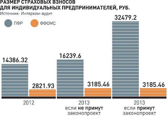 страховые взносы ИП 2013