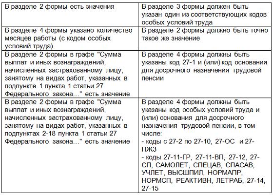Сверка показателей СЗВ-6-4 и РСВ-1