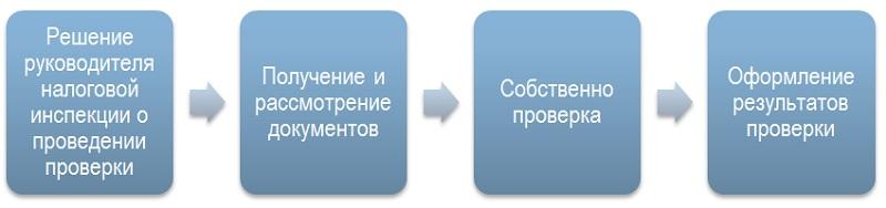 алгоритм проверки кассовой дисциплины